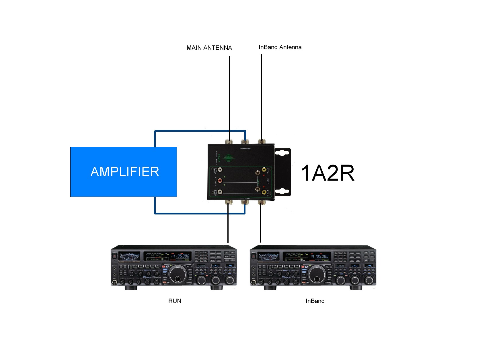 In Band with 1A2R and single AMP two radios