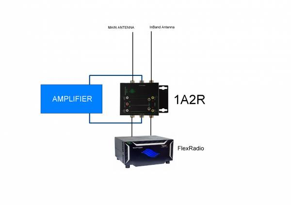 In Band with 1A2R and single AMP