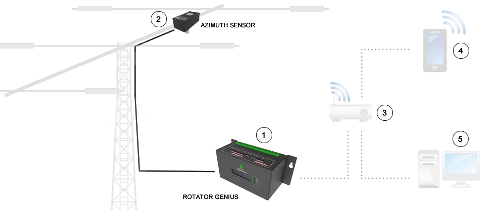 rotator genius connection